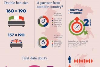 Sex infographics