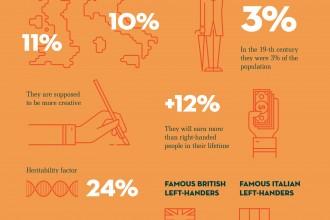 Left-handers infographic